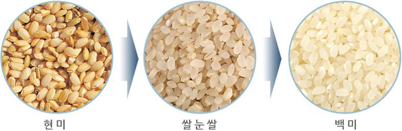 보관 방법. 쌀 도정관련 상식